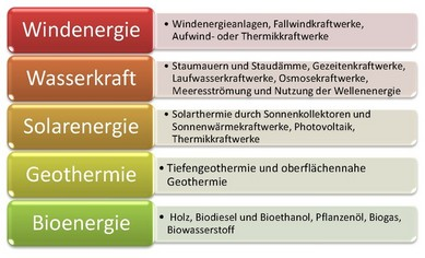 Regenerative energietrager beispiele